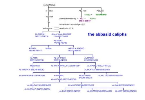 abbasids