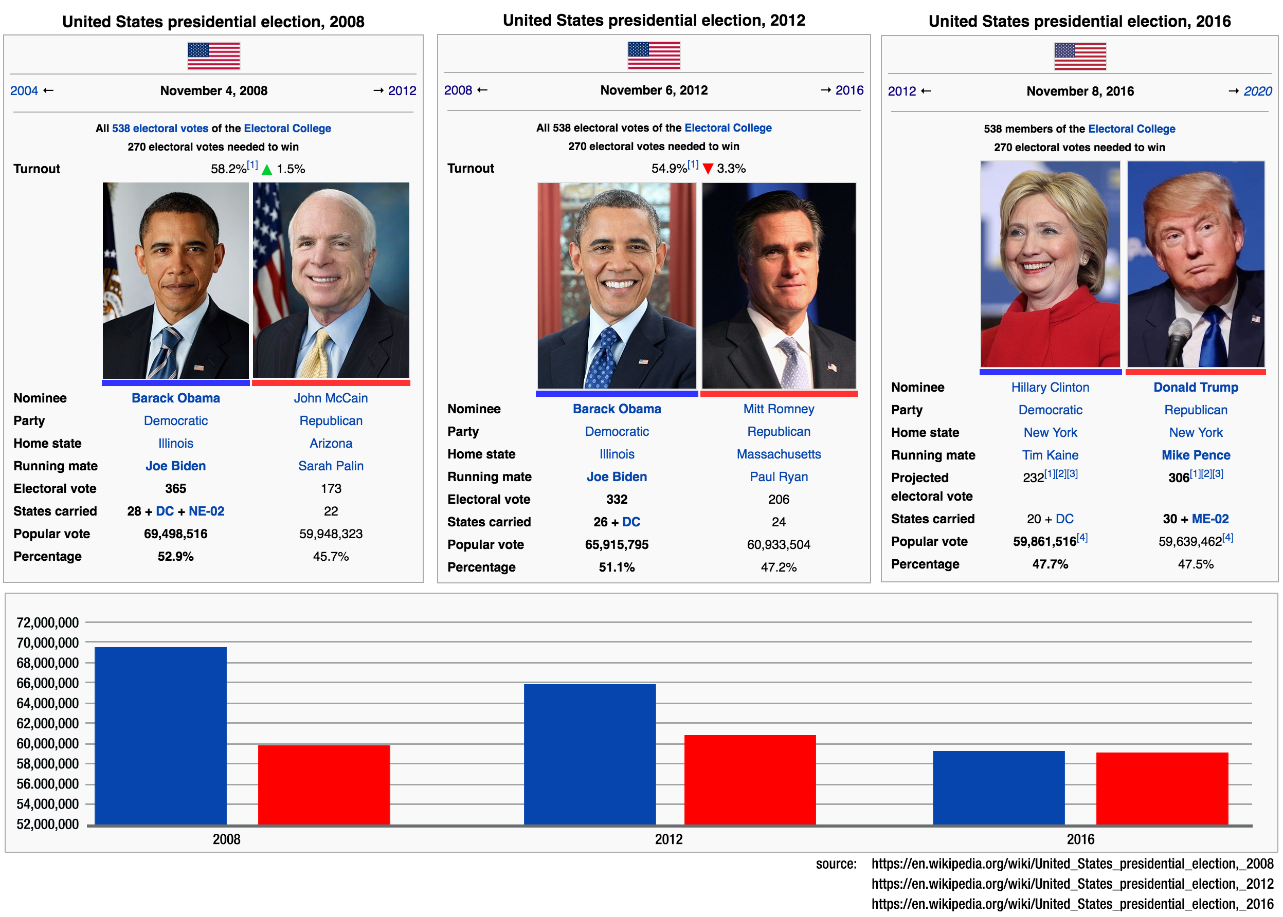 i-made-a-chart-showing-the-popular-vote-turnout-in-2008-2012-and-2016-imgur