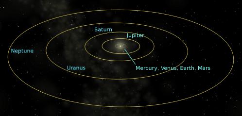 PlanetOrbits